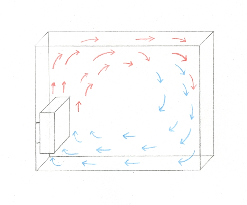 anwendungsgebiet luftzirkulation in r umen physik an der waldorfschule. Black Bedroom Furniture Sets. Home Design Ideas