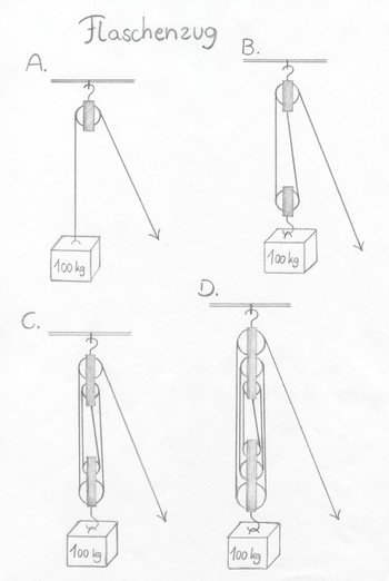 Arbeitsblatt - Physik an der Waldorfschule